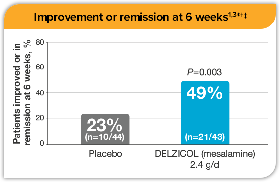 Comparison chart showing that 49% of patients had improved or were in remission at 6 weeks versus 23% using placebo.
