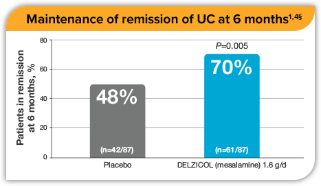 Chart showing 70% of patients maintained remission at 6 months versus 48% using placebo.
